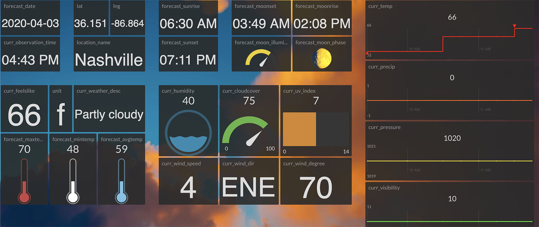 IoT Dashboard of Weatherstack Data