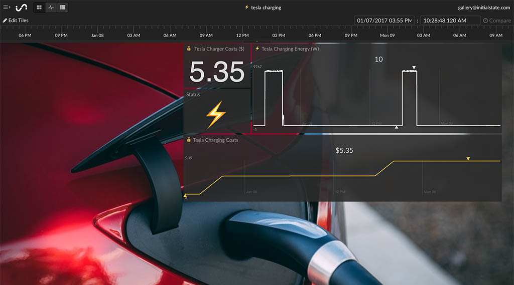 IoT Dashboard of EV Charging