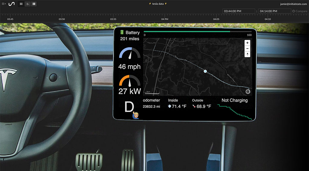 IoT Dashboard of Tesla Data