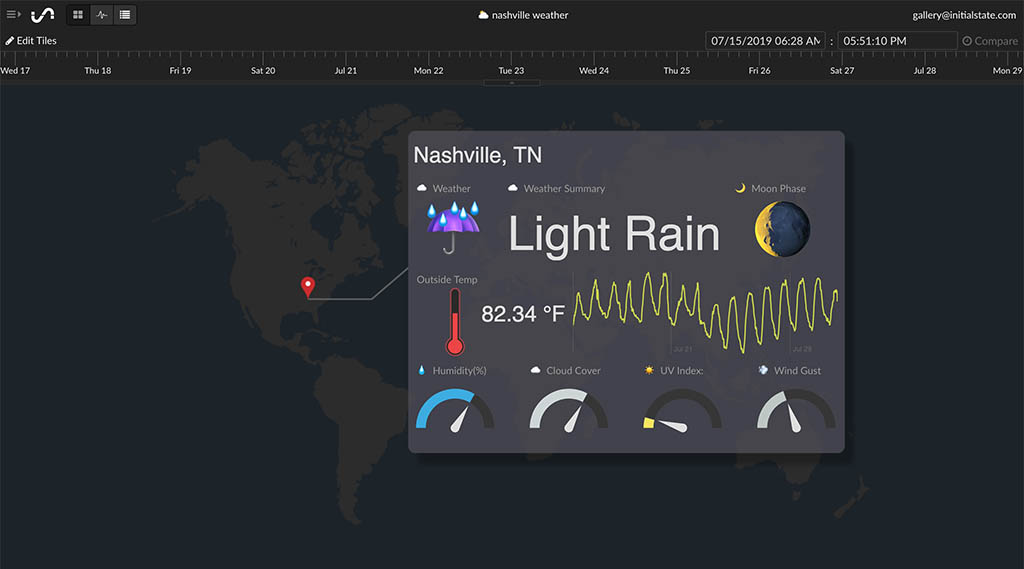 IoT Dashboard for Weather Data